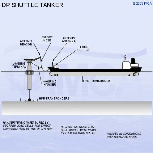 vessel position system Dynamic positioning (dp) and dynamic tracking (dt) are methodologies to keep a vessel at a certain position (dp) or track (dt) using thrusters instead of mooring lines.